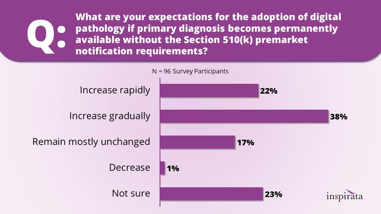 FDA_Survey_Results